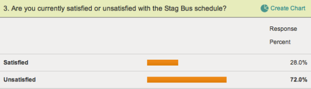 Survey question about Stag Bus schedule